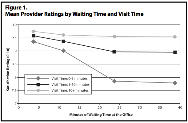 Mean Provider Ratings by Waiting Time and Visit Time