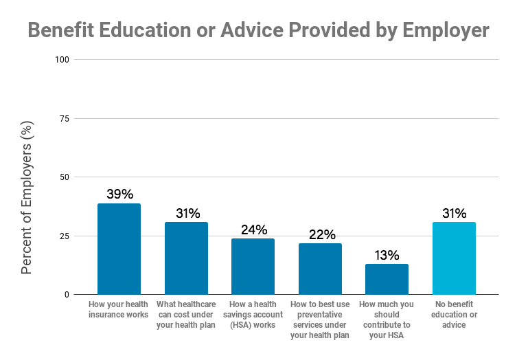 Benefit Education or Advice Provided by Employer