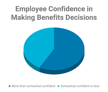 Employee Confidence in Making Benefits Decisions